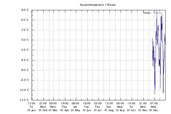Aussen2010.png